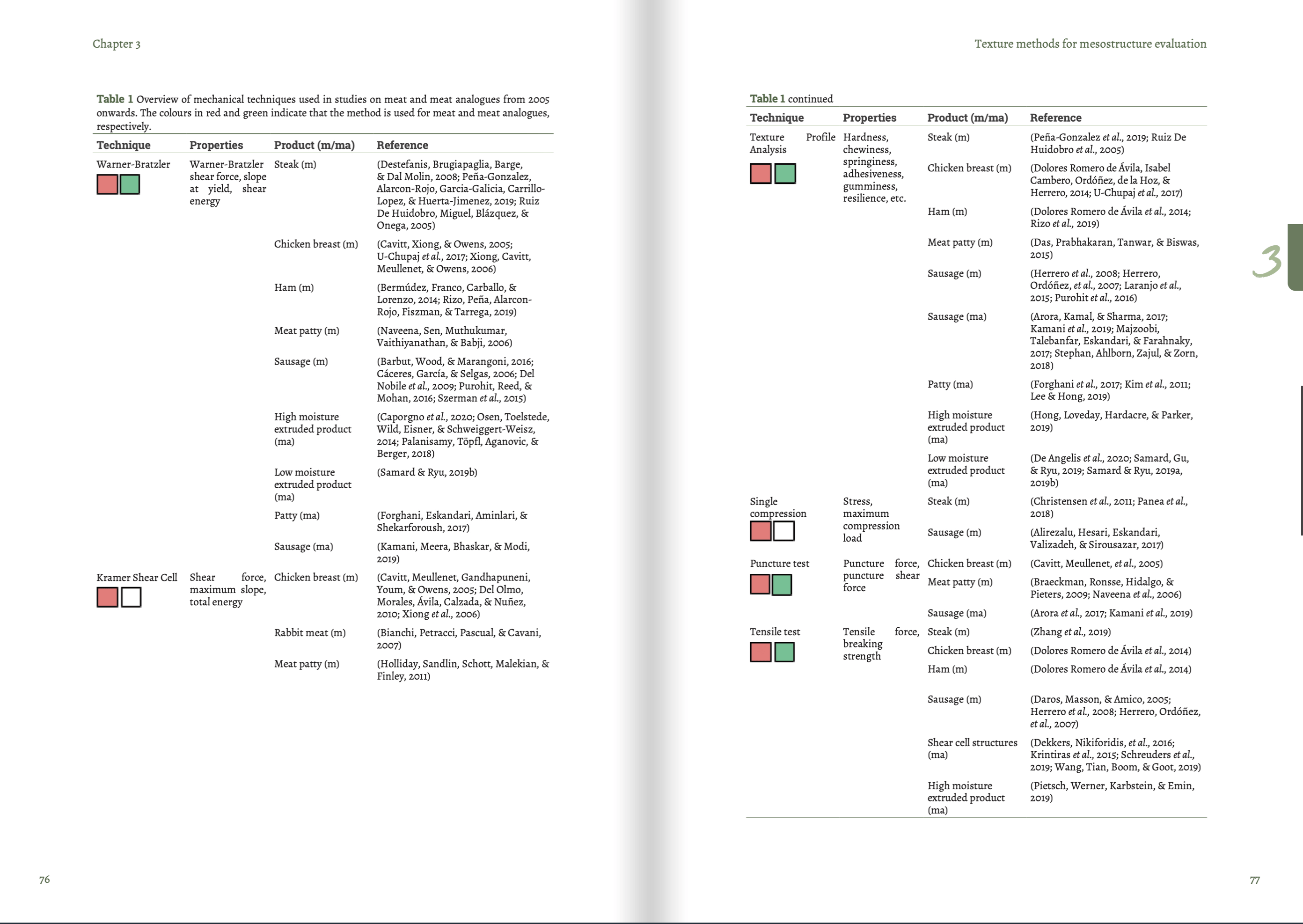table SCIENTIFIC REVIEWS ON MEAT ANALOGUES AND PLANT-BASED INGREDIENTS